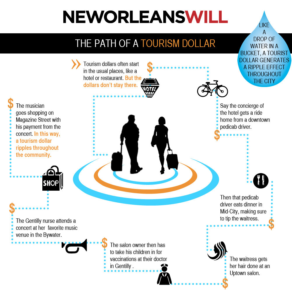 new orleans will tourism dollars ripple effect